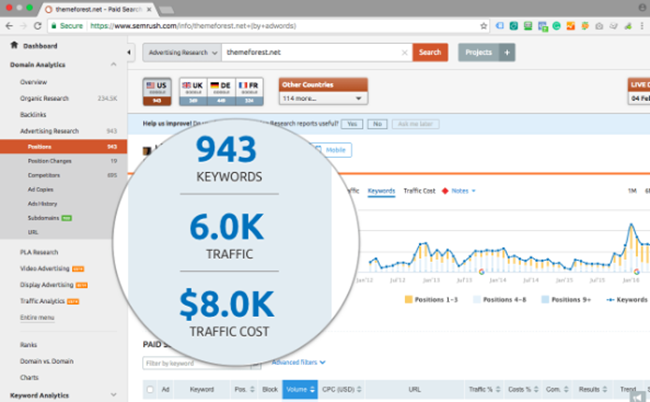 Pay Per Click Tool for SEMrush